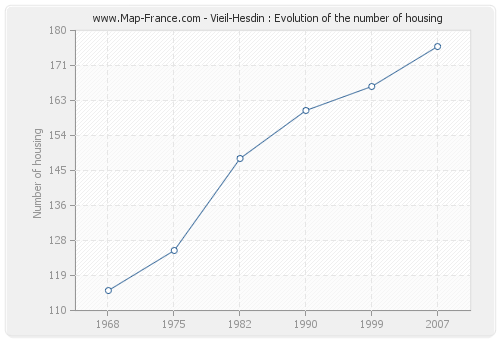 Vieil-Hesdin : Evolution of the number of housing