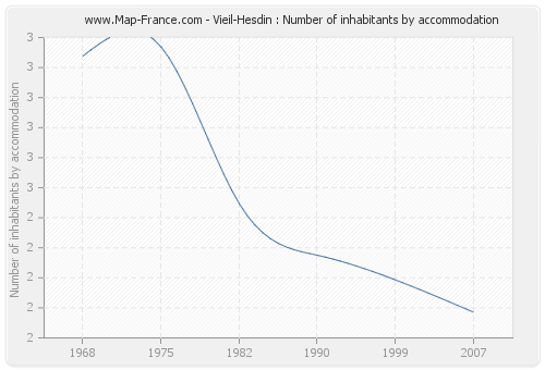 Vieil-Hesdin : Number of inhabitants by accommodation