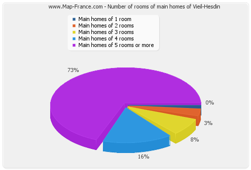 Number of rooms of main homes of Vieil-Hesdin