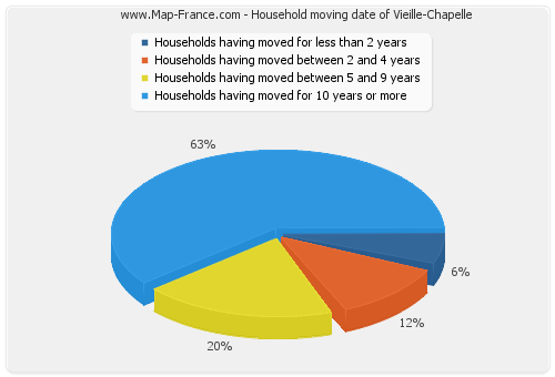 Household moving date of Vieille-Chapelle