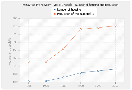 Vieille-Chapelle : Number of housing and population