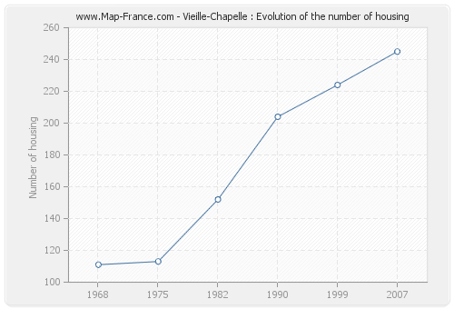 Vieille-Chapelle : Evolution of the number of housing