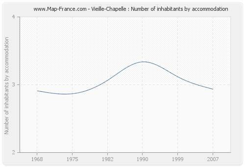Vieille-Chapelle : Number of inhabitants by accommodation