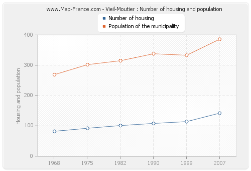 Vieil-Moutier : Number of housing and population