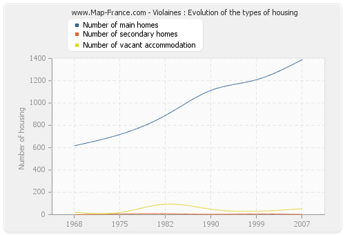 Violaines : Evolution of the types of housing