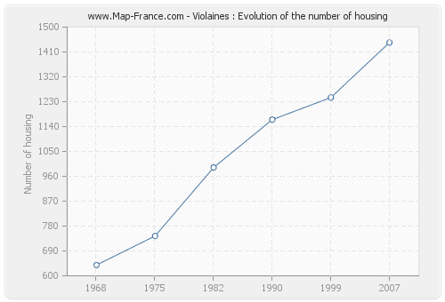 Violaines : Evolution of the number of housing