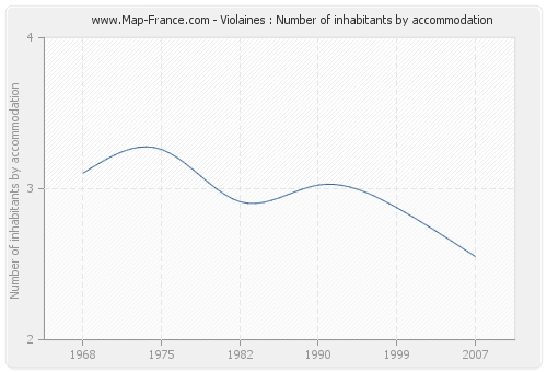 Violaines : Number of inhabitants by accommodation
