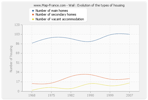 Wail : Evolution of the types of housing
