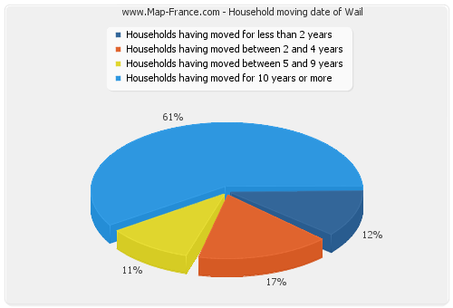 Household moving date of Wail
