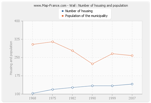 Wail : Number of housing and population