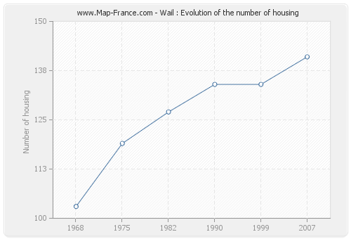 Wail : Evolution of the number of housing