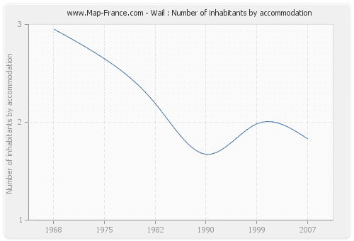 Wail : Number of inhabitants by accommodation