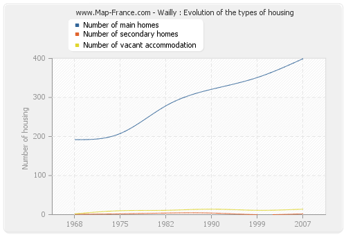 Wailly : Evolution of the types of housing