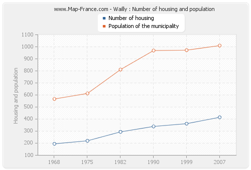 Wailly : Number of housing and population