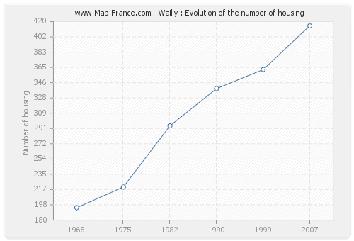 Wailly : Evolution of the number of housing