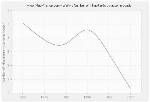 Wailly : Number of inhabitants by accommodation