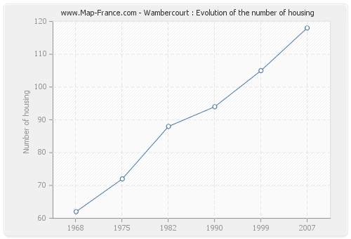 Wambercourt : Evolution of the number of housing