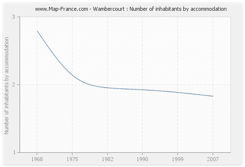 Wambercourt : Number of inhabitants by accommodation