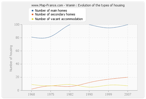 Wamin : Evolution of the types of housing