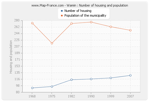 Wamin : Number of housing and population
