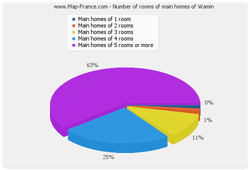 Number of rooms of main homes of Wamin