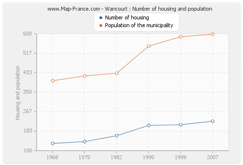 Wancourt : Number of housing and population