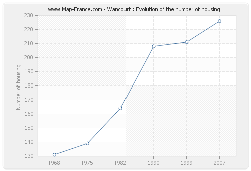Wancourt : Evolution of the number of housing