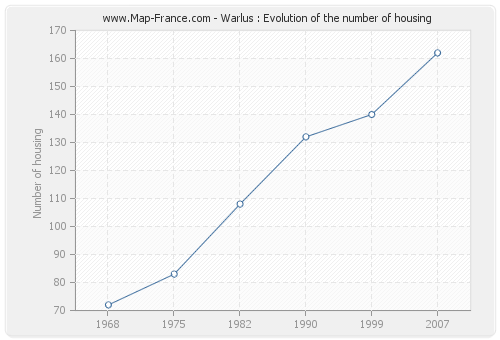 Warlus : Evolution of the number of housing