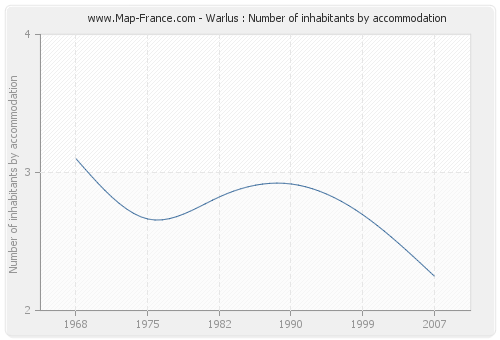 Warlus : Number of inhabitants by accommodation