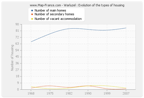 Warluzel : Evolution of the types of housing