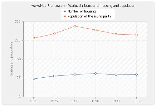 Warluzel : Number of housing and population