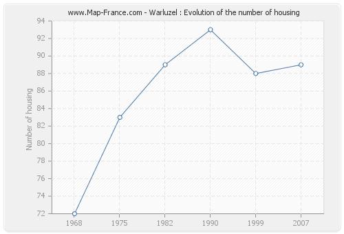 Warluzel : Evolution of the number of housing