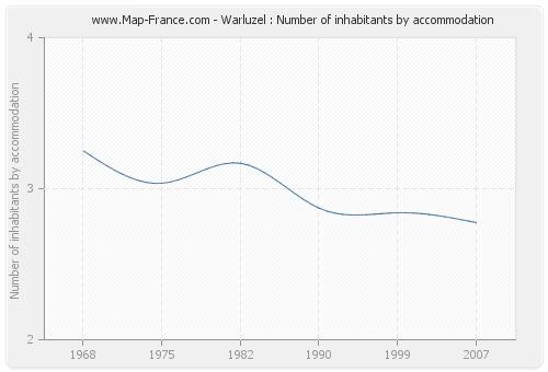 Warluzel : Number of inhabitants by accommodation