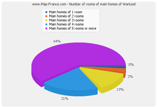 Number of rooms of main homes of Warluzel
