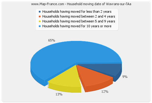 Household moving date of Wavrans-sur-l'Aa