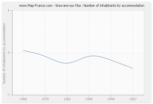 Wavrans-sur-l'Aa : Number of inhabitants by accommodation
