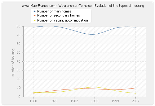 Wavrans-sur-Ternoise : Evolution of the types of housing