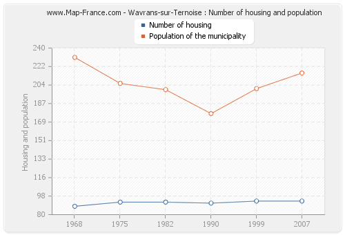 Wavrans-sur-Ternoise : Number of housing and population