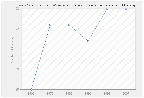 Wavrans-sur-Ternoise : Evolution of the number of housing