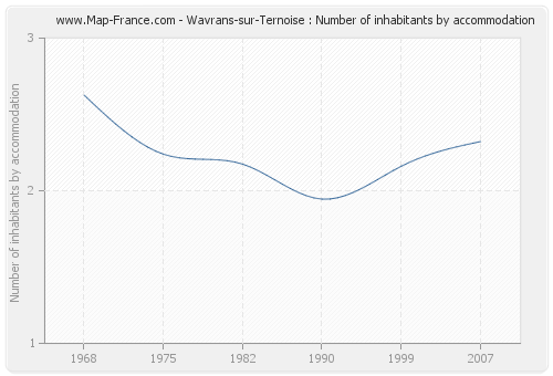 Wavrans-sur-Ternoise : Number of inhabitants by accommodation