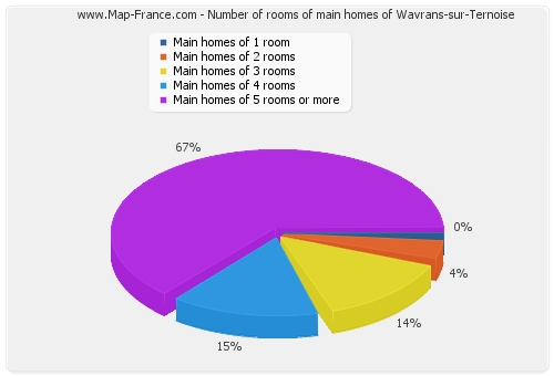 Number of rooms of main homes of Wavrans-sur-Ternoise