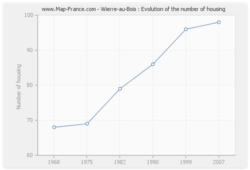 Wierre-au-Bois : Evolution of the number of housing