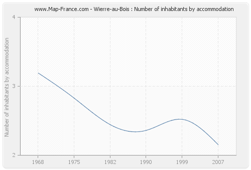 Wierre-au-Bois : Number of inhabitants by accommodation