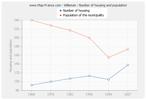 Willeman : Number of housing and population
