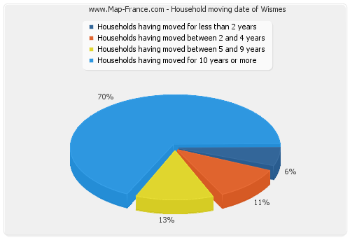 Household moving date of Wismes