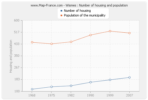 Wismes : Number of housing and population
