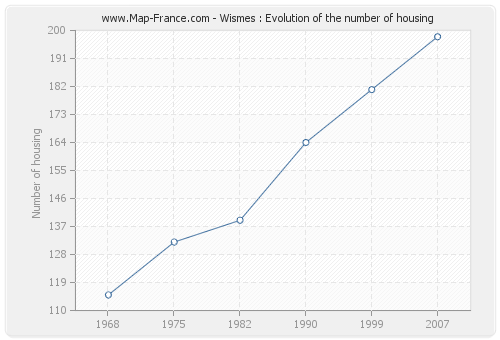 Wismes : Evolution of the number of housing