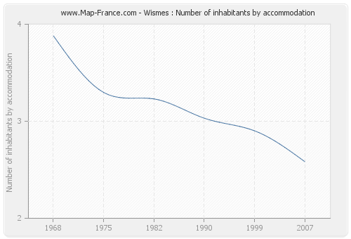 Wismes : Number of inhabitants by accommodation