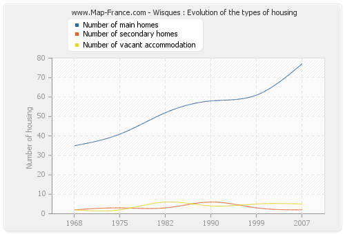 Wisques : Evolution of the types of housing