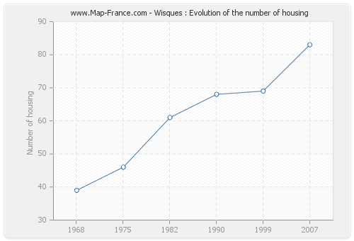 Wisques : Evolution of the number of housing